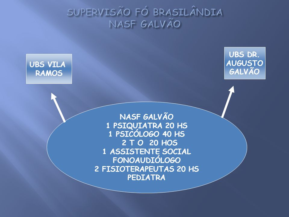 SUPERVISÃO FÓ BRASILÂNDIA NASF GALVÃO