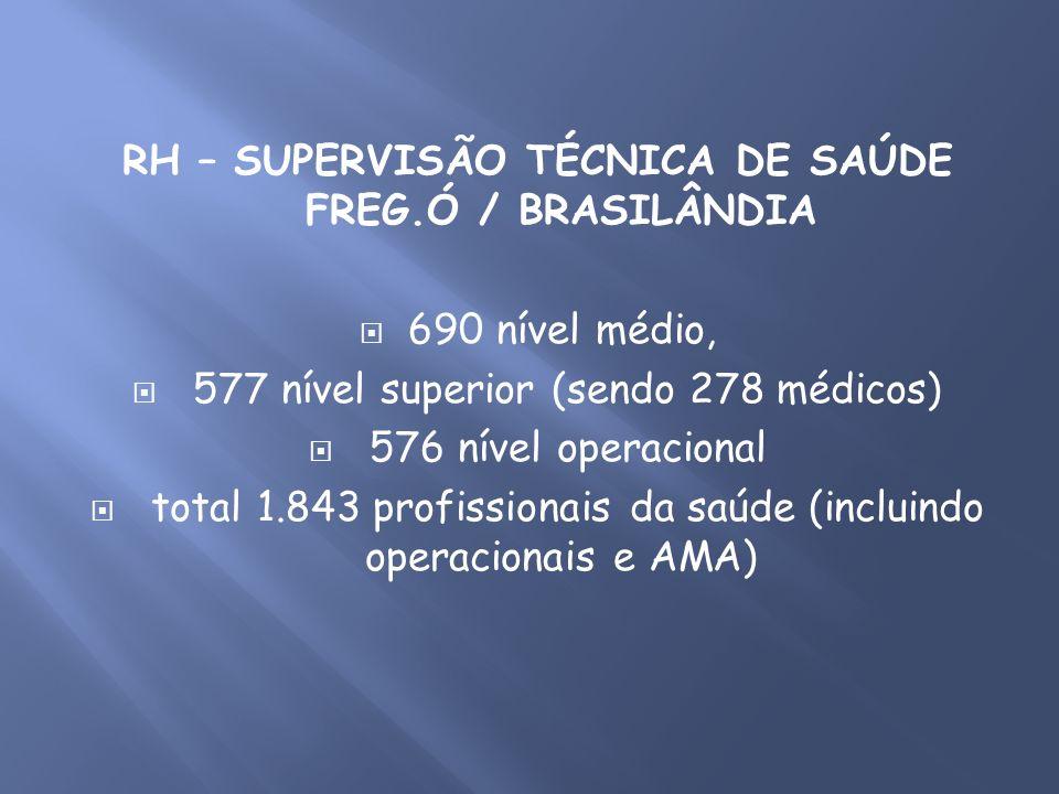RH – SUPERVISÃO TÉCNICA DE SAÚDE FREG.Ó / BRASILÂNDIA