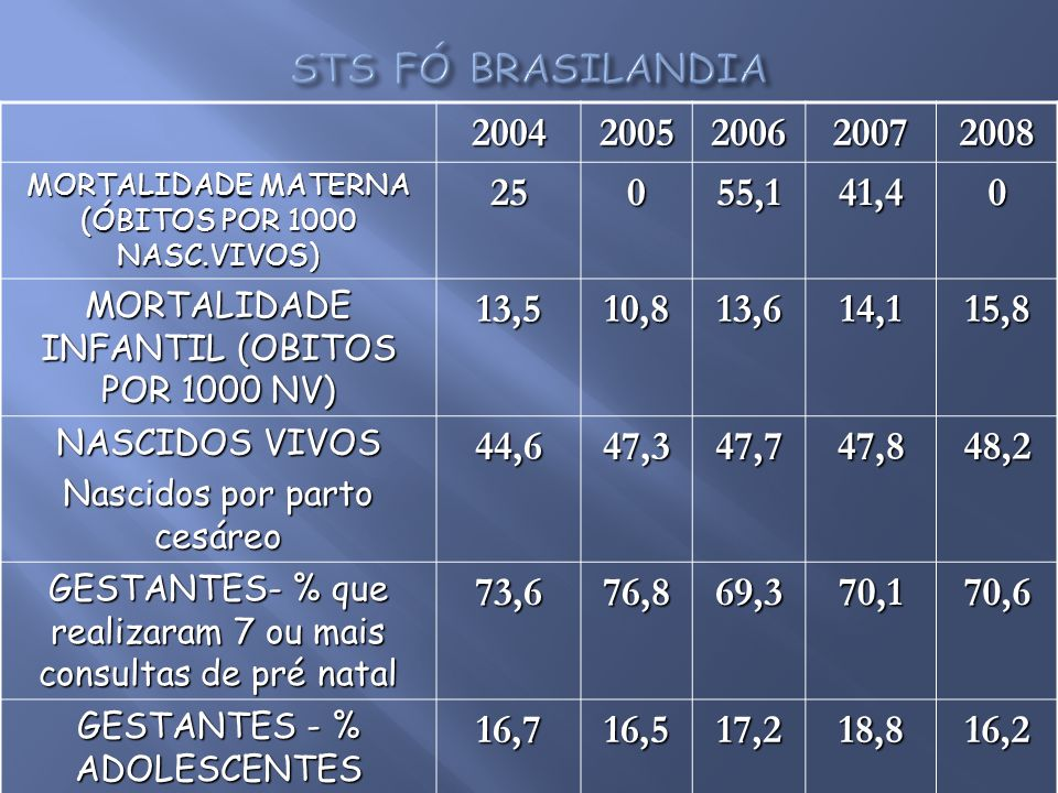 STS FÓ BRASILANDIA2004. 2005. 2006. 2007. 2008. MORTALIDADE MATERNA (ÓBITOS POR 1000 NASC.VIVOS) 25.