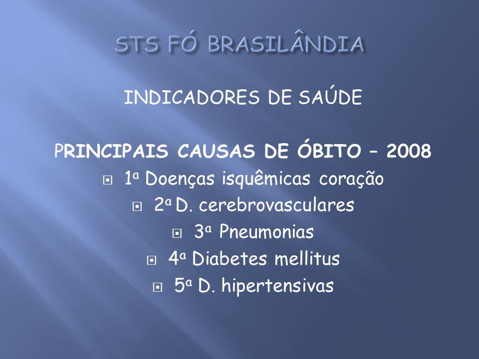 STS FÓ BRASILÂNDIA INDICADORES DE SAÚDE