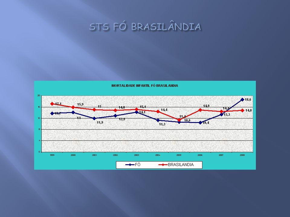 STS FÓ BRASILÂNDIA