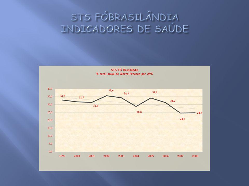 STS FÓBRASILÂNDIA INDICADORES DE SAÚDE