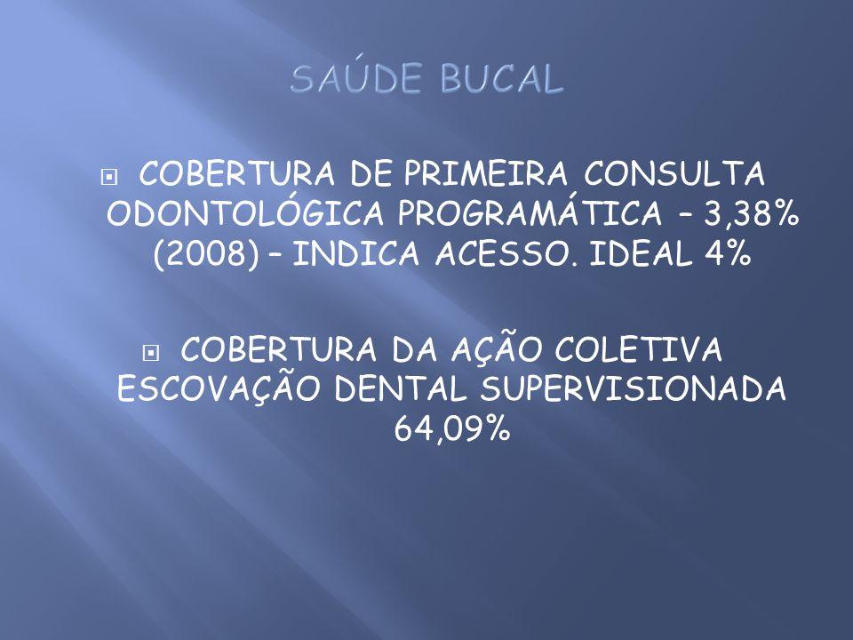 COBERTURA DA AÇÃO COLETIVA ESCOVAÇÃO DENTAL SUPERVISIONADA 64,09%