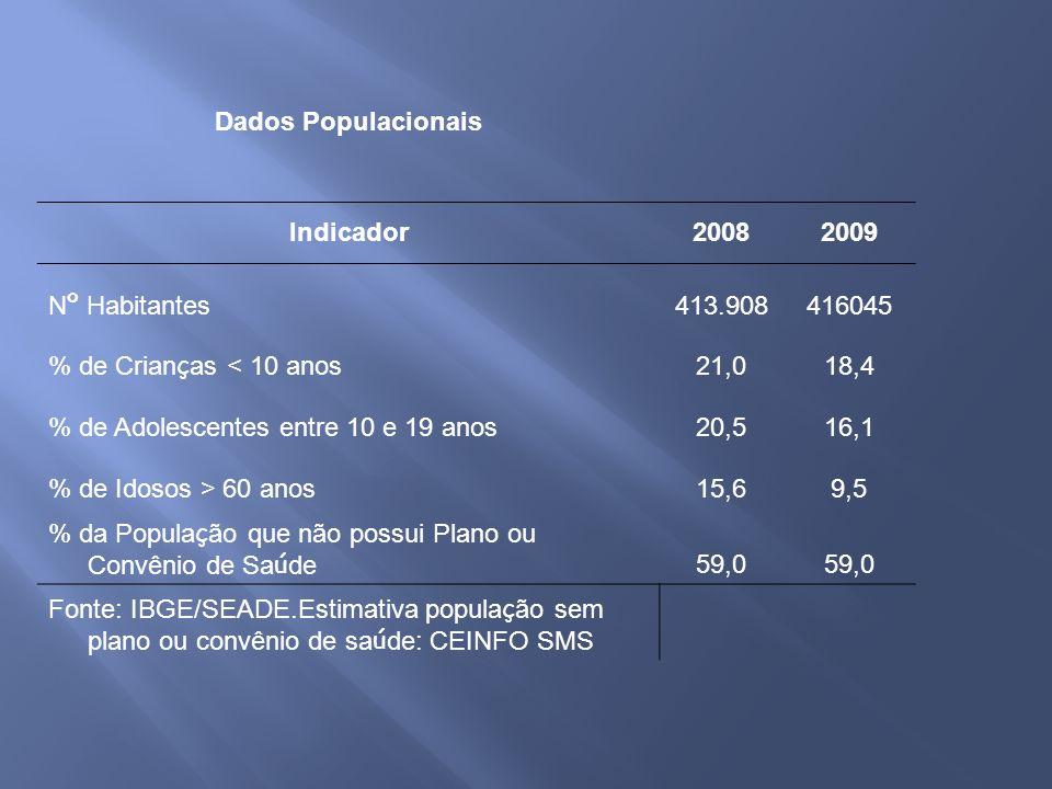 Dados PopulacionaisIndicador. 2008. 2009. Nº Habitantes. 413.908. 416045. % de Crianças < 10 anos. 21,0.