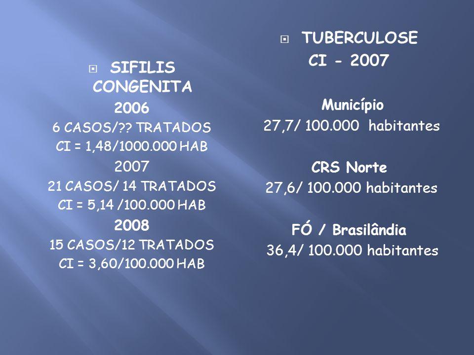 TUBERCULOSE CI - 2007 SIFILIS CONGENITA