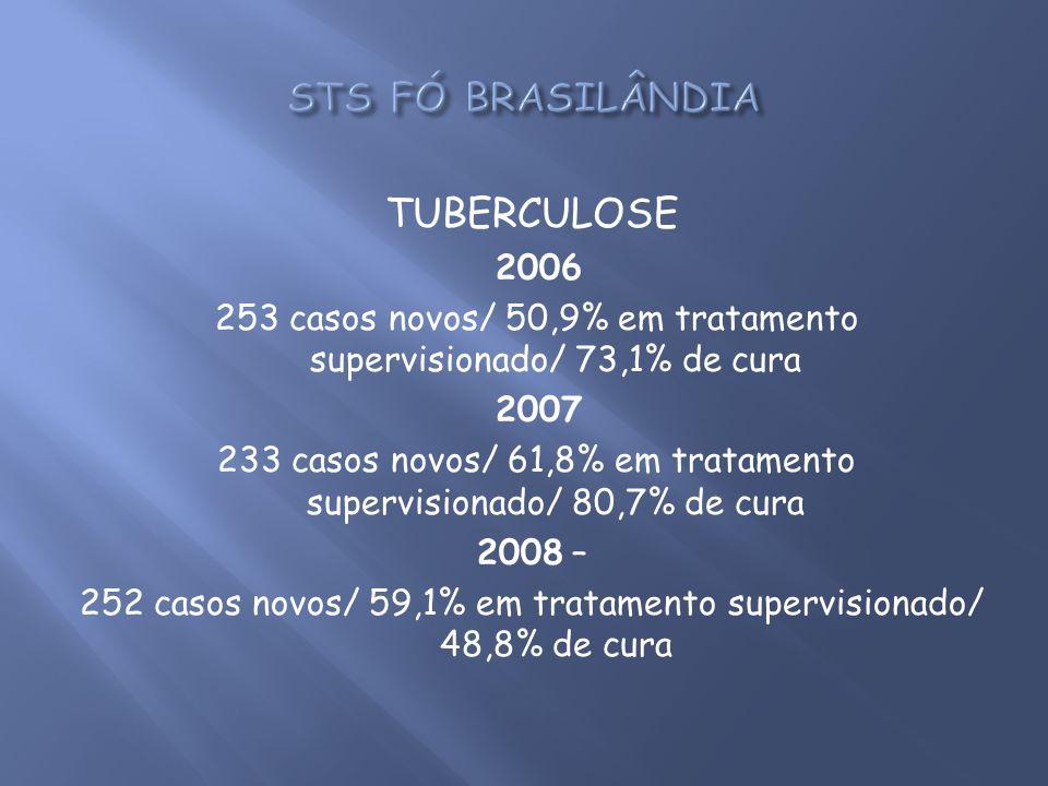 STS FÓ BRASILÂNDIA TUBERCULOSE 2006
