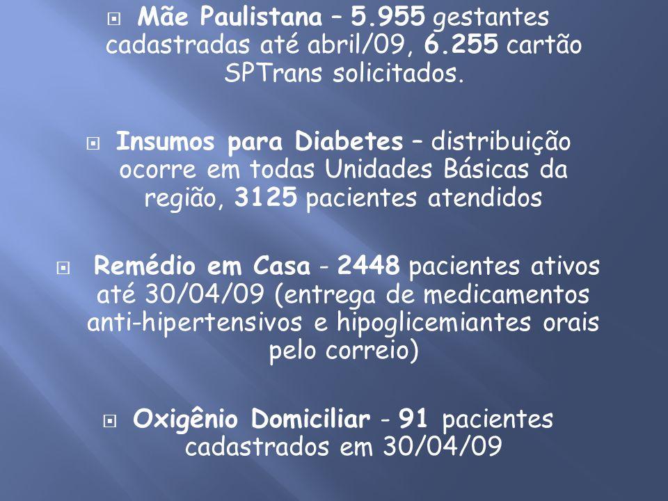 Oxigênio Domiciliar - 91 pacientes cadastrados em 30/04/09