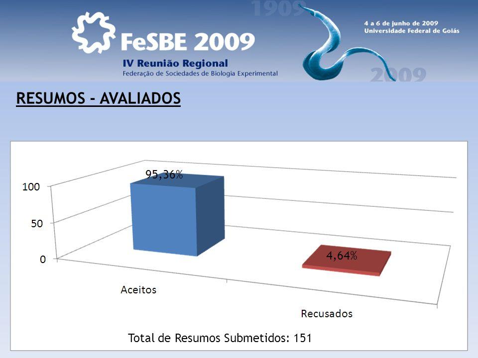 RESUMOS - AVALIADOS Total de Resumos Submetidos: 151