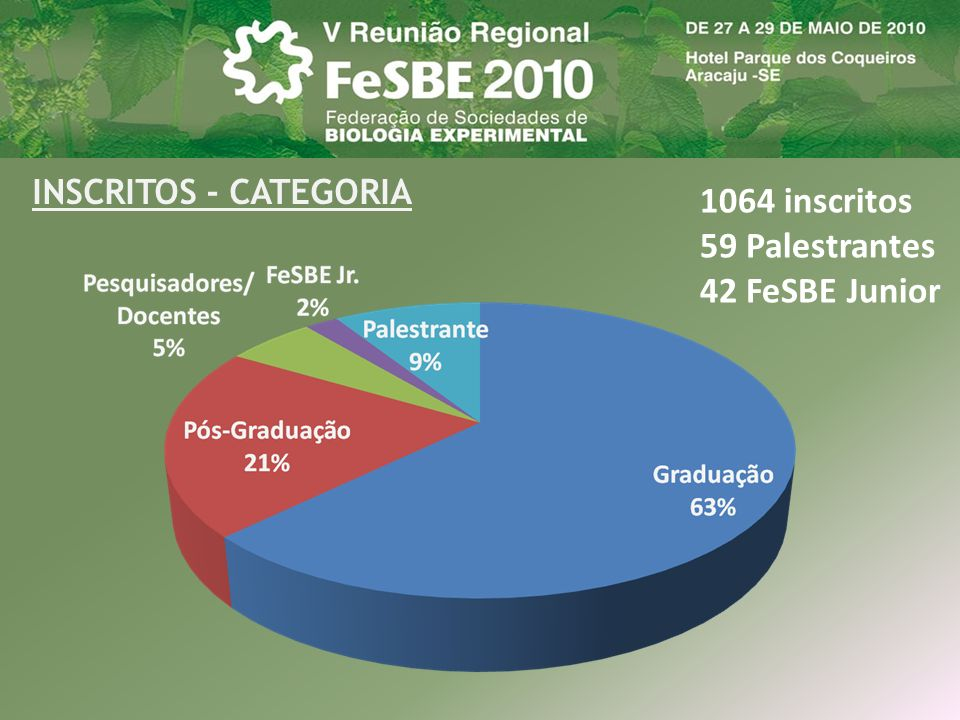 INSCRITOS - CATEGORIA 1064 inscritos 59 Palestrantes 42 FeSBE Junior