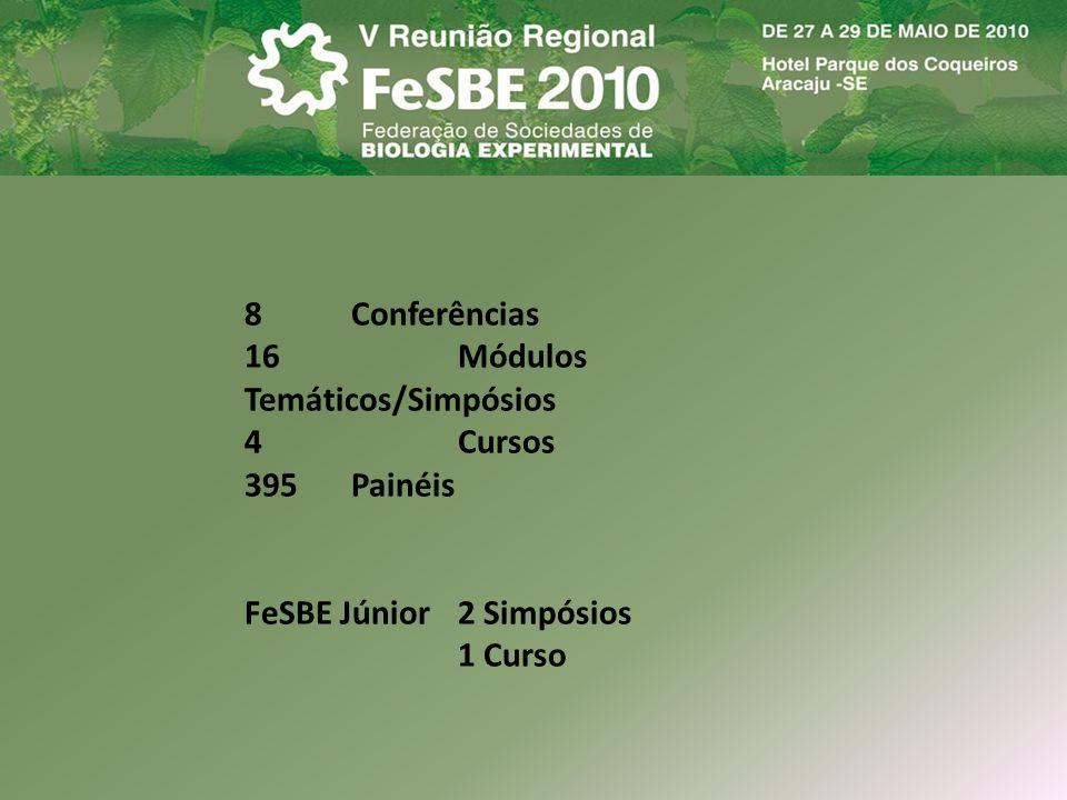 8 Conferências 16 Módulos Temáticos/Simpósios. 4 Cursos. 395 Painéis. FeSBE Júnior 2 Simpósios.