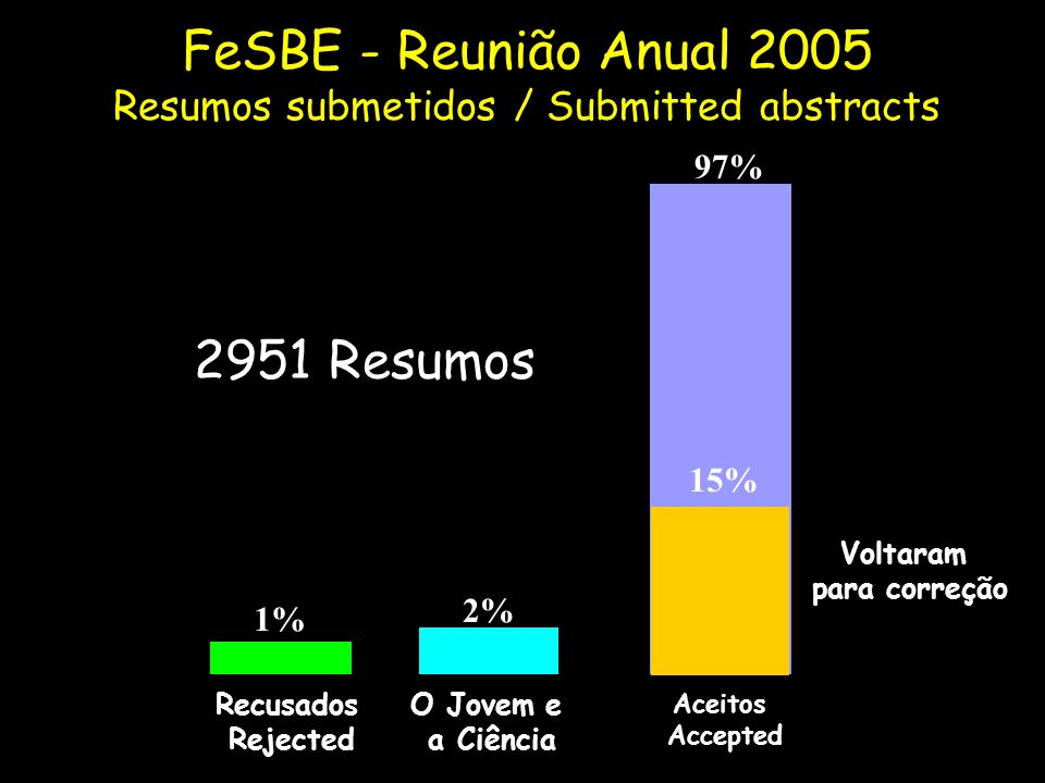 FeSBE - Reunião Anual 2005 Resumos submetidos / Submitted abstracts