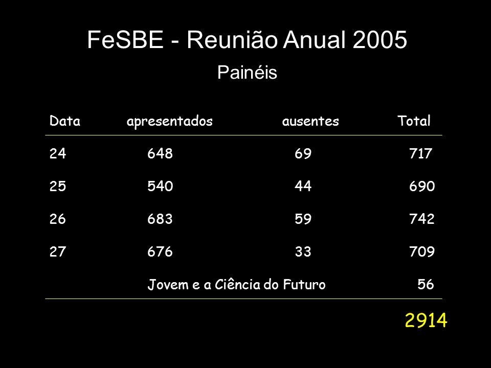 FeSBE - Reunião Anual 2005 Painéis Data apresentados ausentes Total