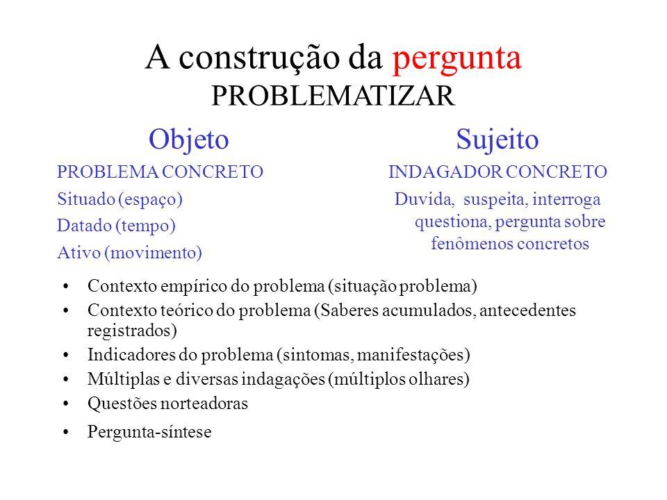 A construção da pergunta PROBLEMATIZAR