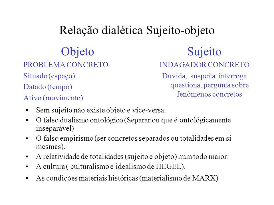 Relação dialética Sujeito-objeto