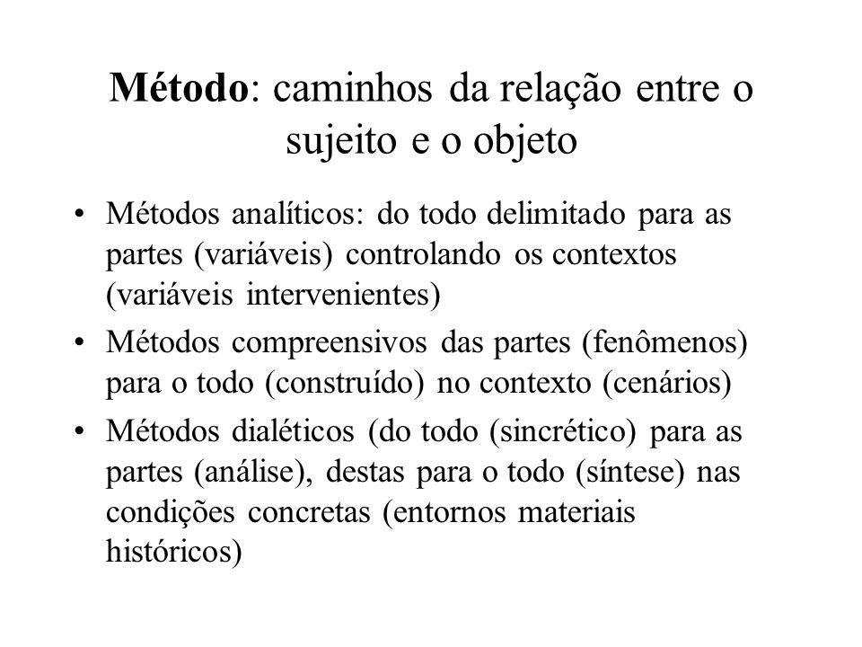 Método: caminhos da relação entre o sujeito e o objeto