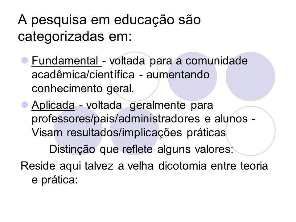 A pesquisa em educação são categorizadas em: