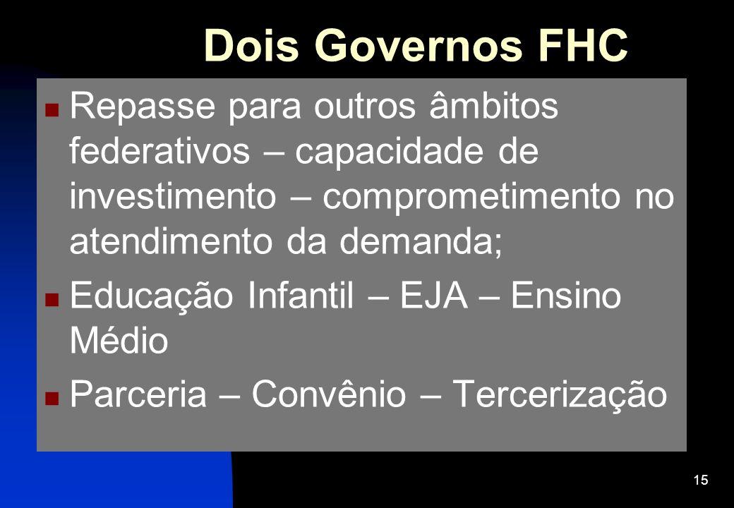 Dois Governos FHC Repasse para outros âmbitos federativos – capacidade de investimento – comprometimento no atendimento da demanda;