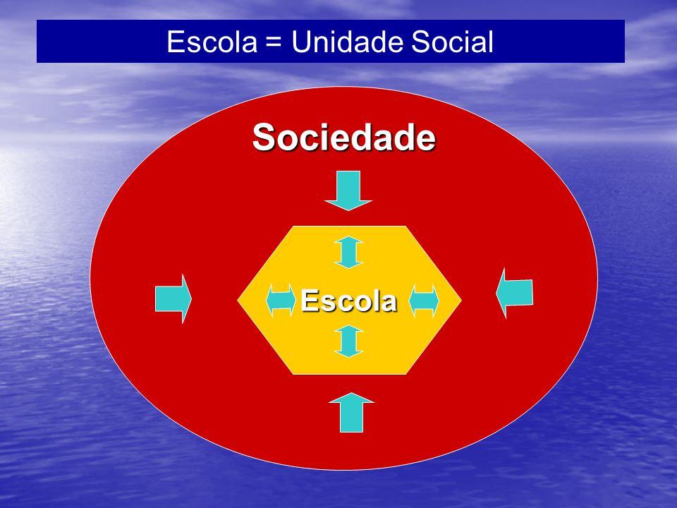 Escola = Unidade Social