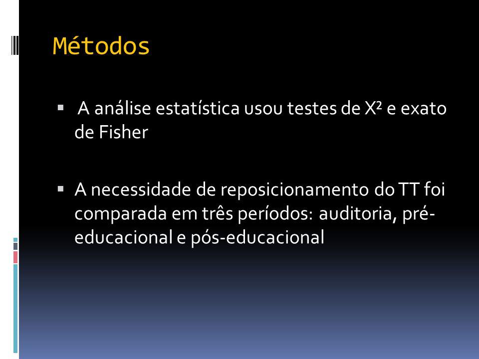 Métodos A análise estatística usou testes de X² e exato de Fisher