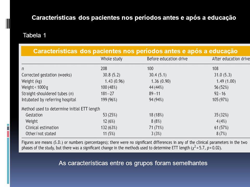 Características dos pacientes nos períodos antes e após a educação