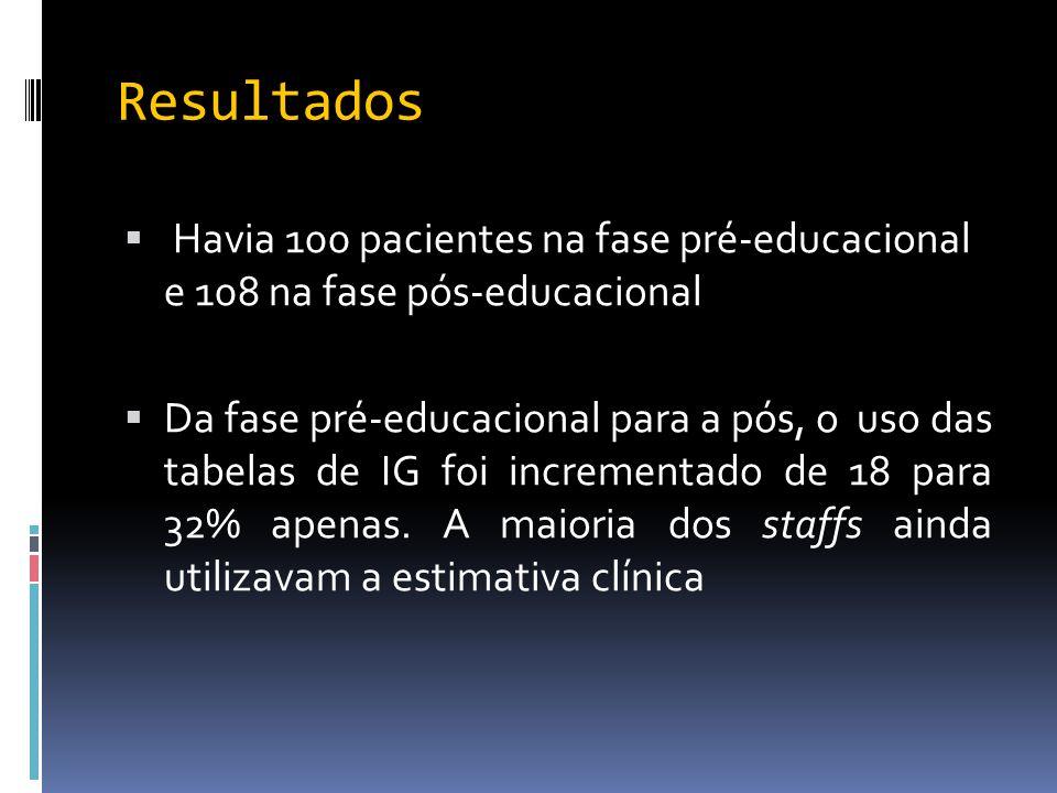 Resultados Havia 100 pacientes na fase pré-educacional e 108 na fase pós-educacional.