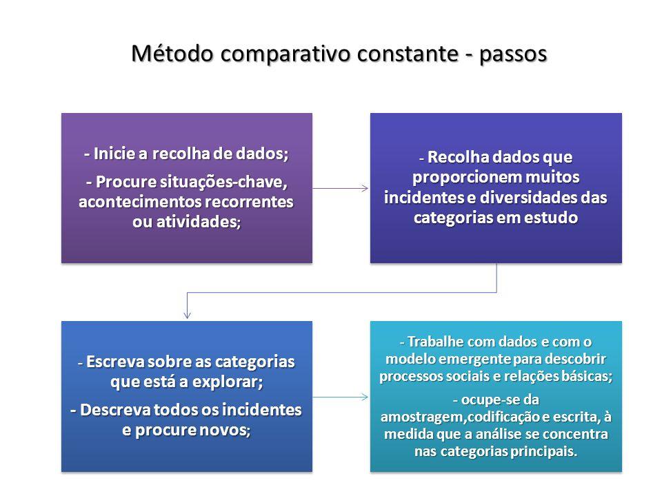 Método comparativo constante - passos