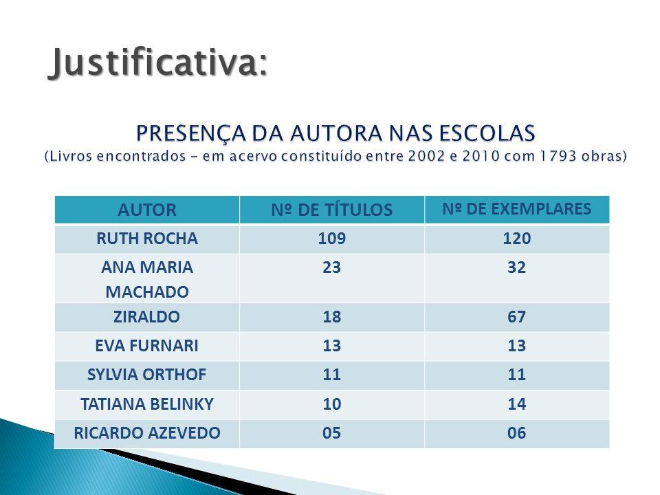 Justificativa: PRESENÇA DA AUTORA NAS ESCOLAS (Livros encontrados - em acervo constituído entre 2002 e 2010 com 1793 obras)