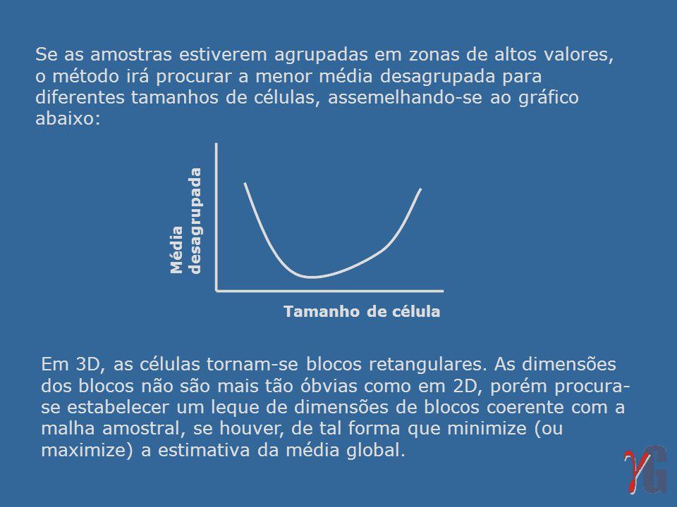 Se as amostras estiverem agrupadas em zonas de altos valores, o método irá procurar a menor média desagrupada para diferentes tamanhos de células, assemelhando-se ao gráfico abaixo: