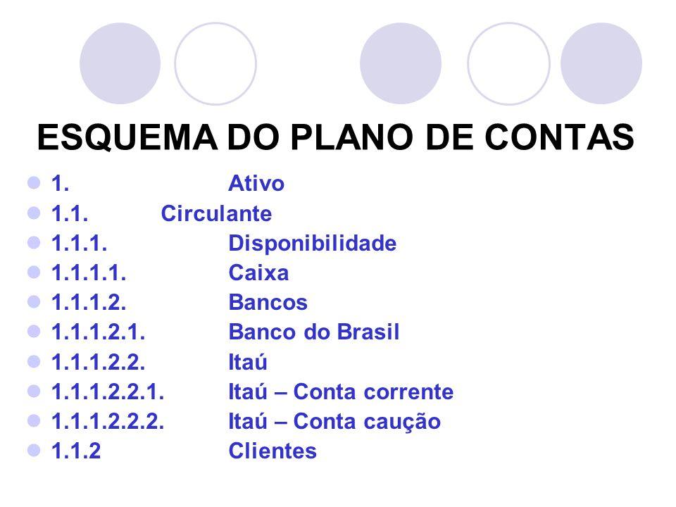 ESQUEMA DO PLANO DE CONTAS