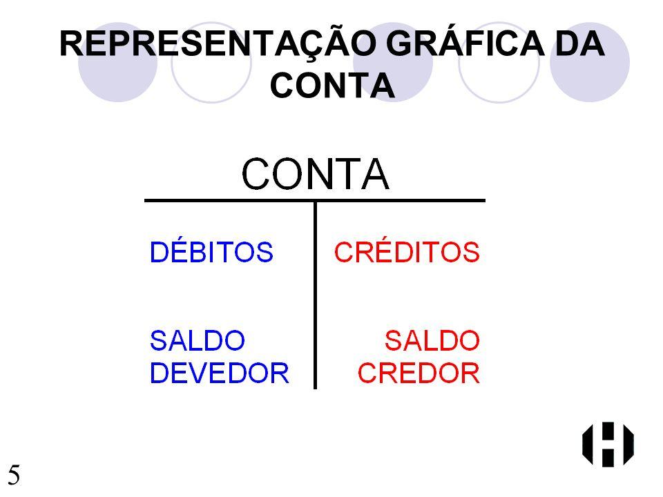REPRESENTAÇÃO GRÁFICA DA CONTA