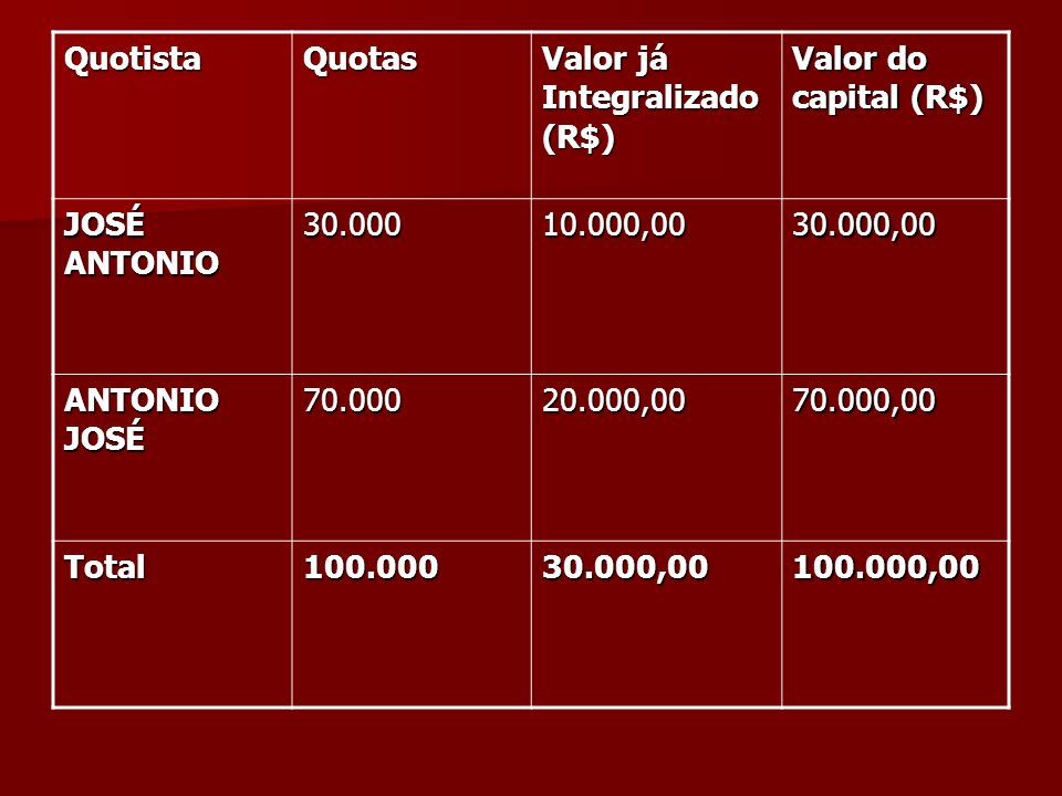 Quotista Quotas. Valor já Integralizado (R$) Valor do capital (R$) JOSÉ ANTONIO. 30.000. 10.000,00.