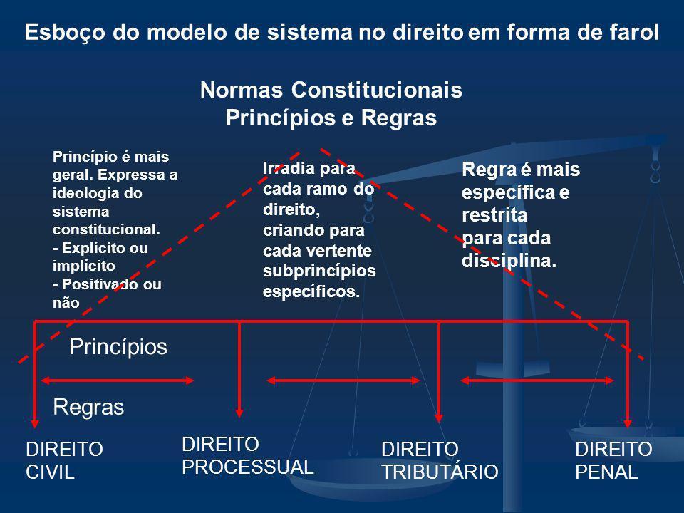 Esboço do modelo de sistema no direito em forma de farol