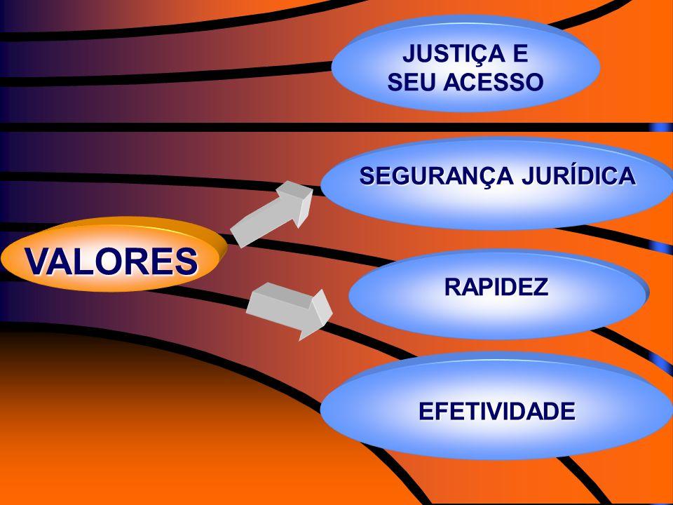 JUSTIÇA E SEU ACESSO SEGURANÇA JURÍDICA VALORES RAPIDEZ EFETIVIDADE