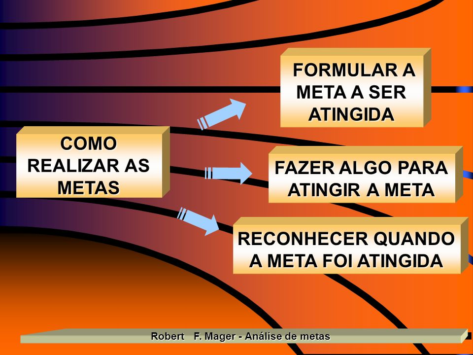 FORMULAR A META A SER ATINGIDA Robert F. Mager - Análise de metas