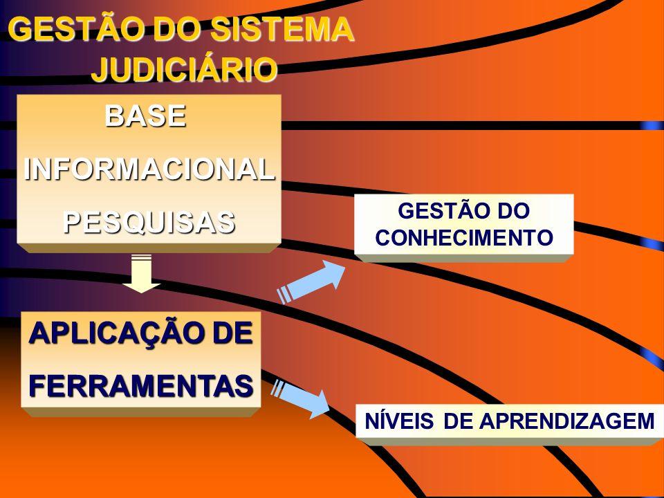 GESTÃO DO CONHECIMENTO NÍVEIS DE APRENDIZAGEM