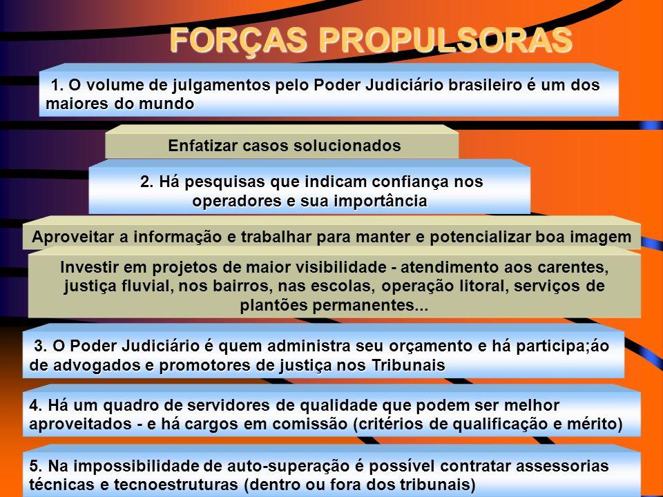 FORÇAS PROPULSORAS 1. O volume de julgamentos pelo Poder Judiciário brasileiro é um dos maiores do mundo.