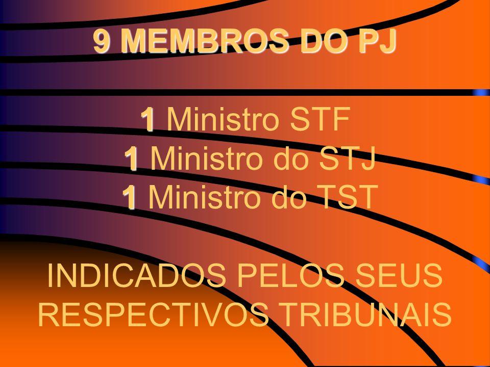 9 MEMBROS DO PJ 1 Ministro STF 1 Ministro do STJ 1 Ministro do TST INDICADOS PELOS SEUS RESPECTIVOS TRIBUNAIS