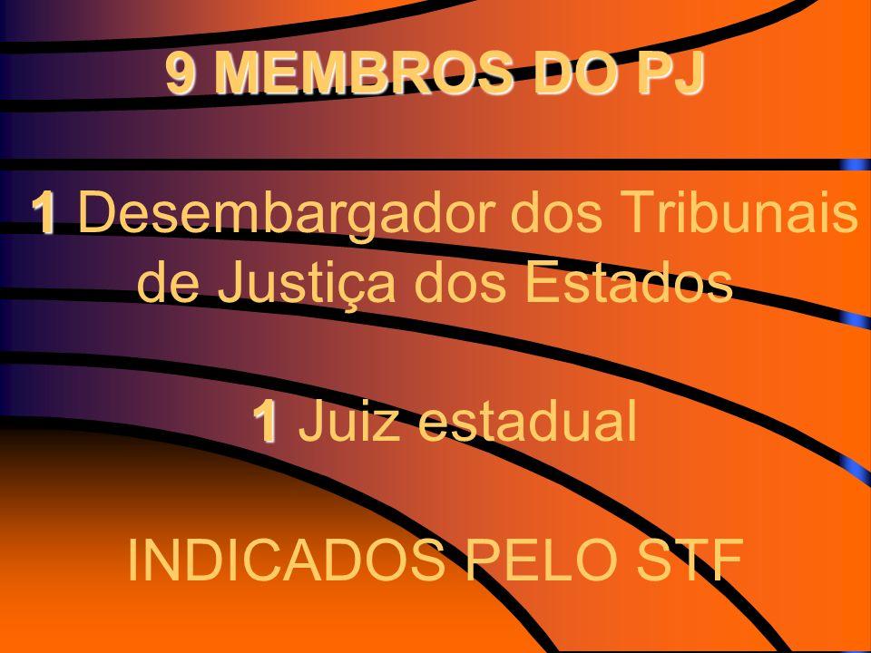 9 MEMBROS DO PJ 1 Desembargador dos Tribunais de Justiça dos Estados 1 Juiz estadual INDICADOS PELO STF