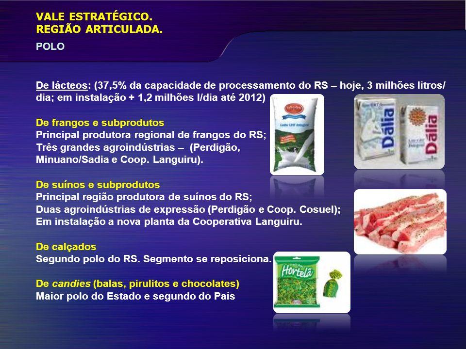 VALE ESTRATÉGICO. REGIÃO ARTICULADA. POLO. De lácteos: (37,5% da capacidade de processamento do RS – hoje, 3 milhões litros/
