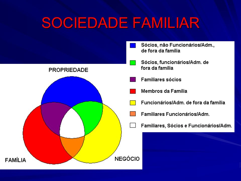 SOCIEDADE FAMILIAR