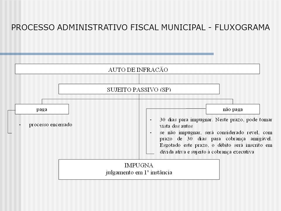 PROCESSO ADMINISTRATIVO FISCAL MUNICIPAL - FLUXOGRAMA