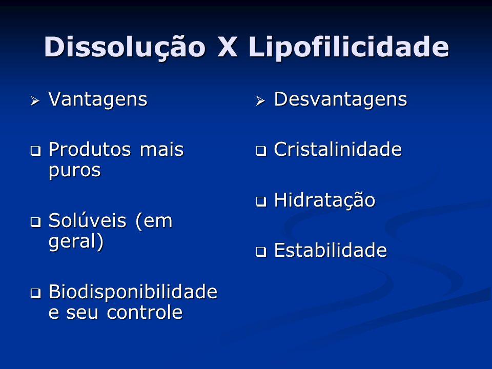 Dissolução X Lipofilicidade