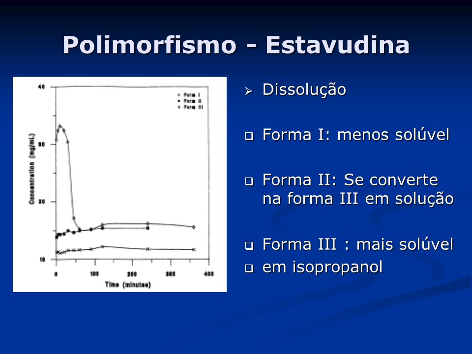 Polimorfismo - Estavudina