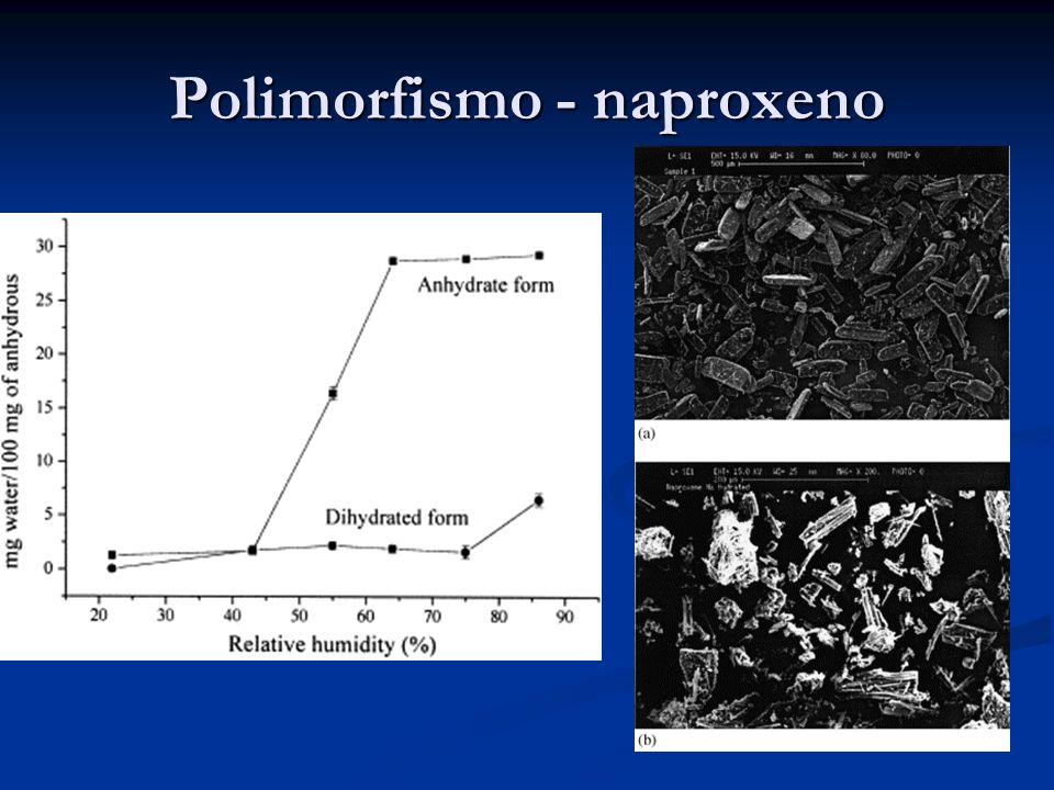 Polimorfismo - naproxeno
