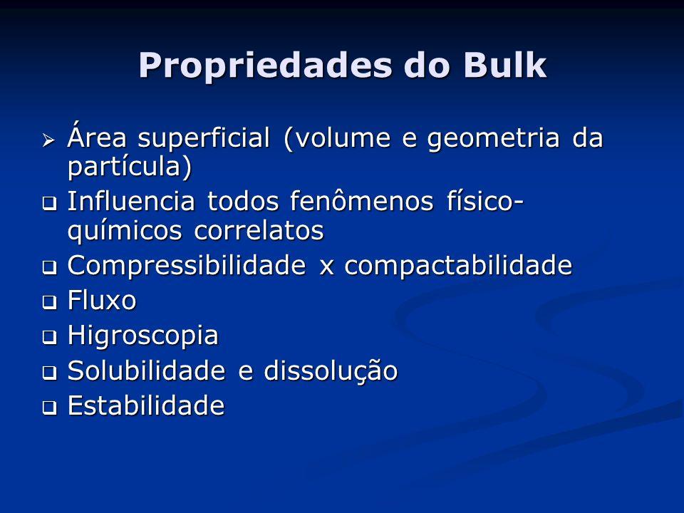 Propriedades do Bulk Área superficial (volume e geometria da partícula) Influencia todos fenômenos físico-químicos correlatos.