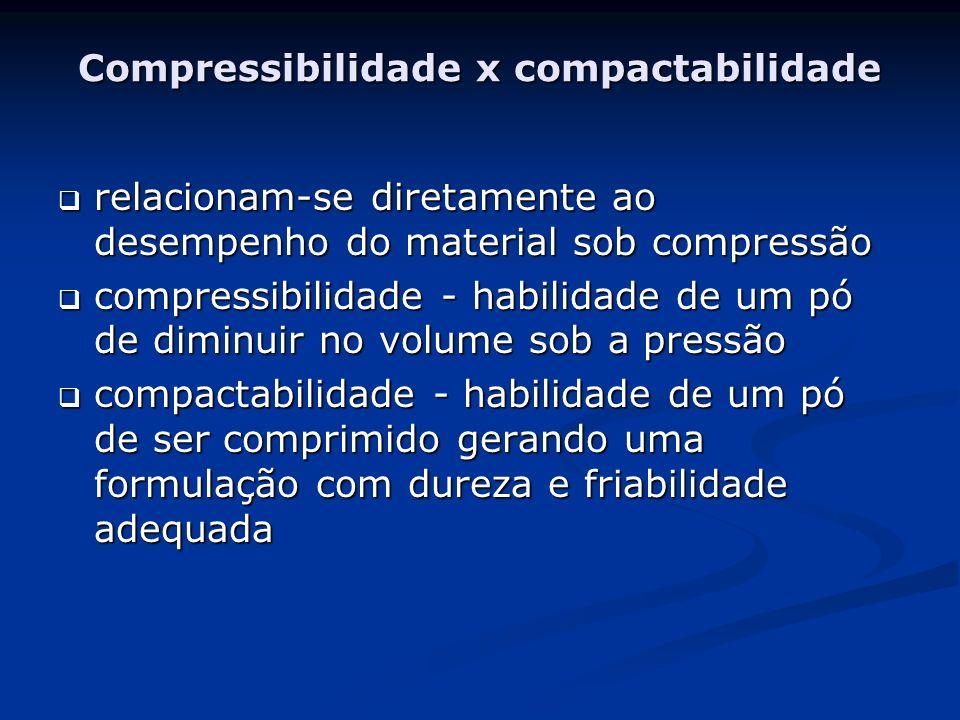 Compressibilidade x compactabilidade