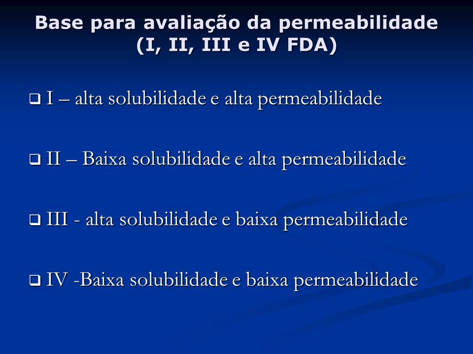 Base para avaliação da permeabilidade (I, II, III e IV FDA)