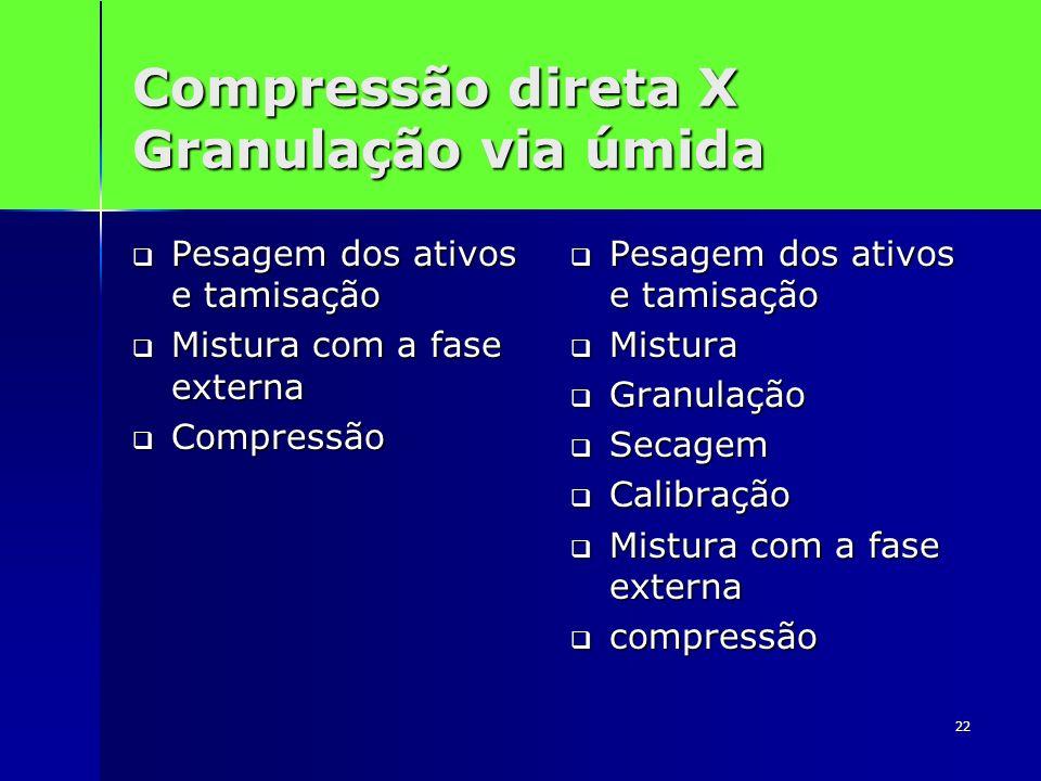 Compressão direta X Granulação via úmida