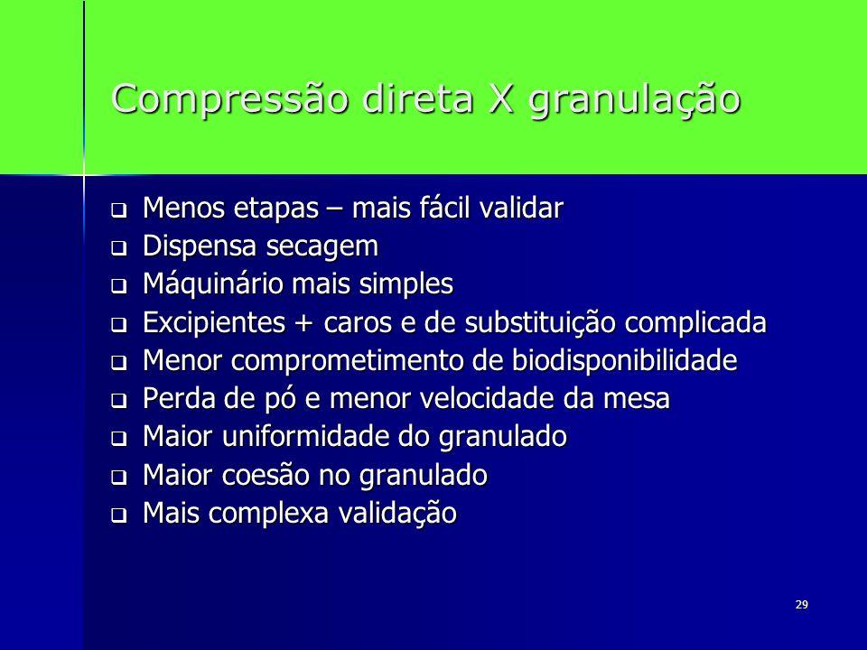 Compressão direta X granulação