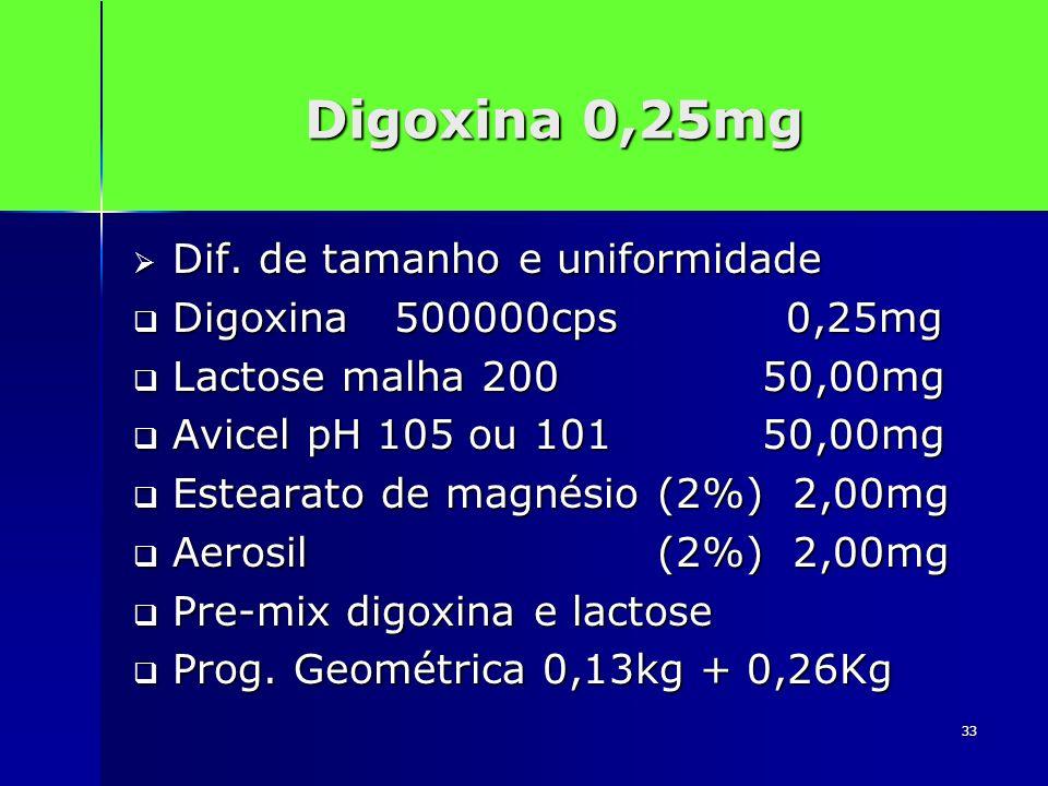 Digoxina 0,25mg Dif. de tamanho e uniformidade